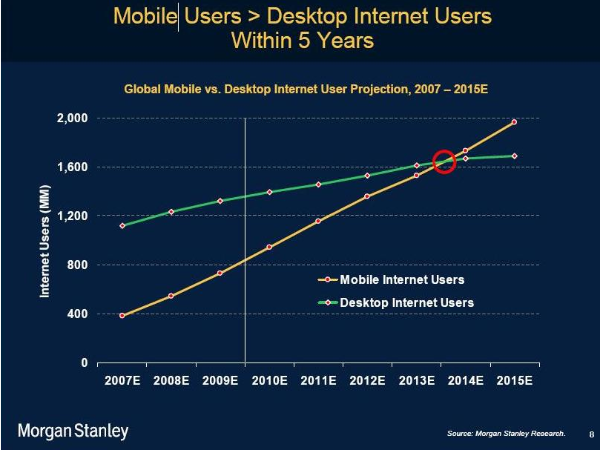 Mobile Users vs Desktops
